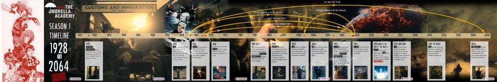 umbrella academy season1 timeline infographic